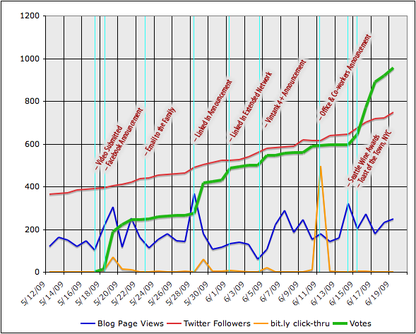 KPI Chart